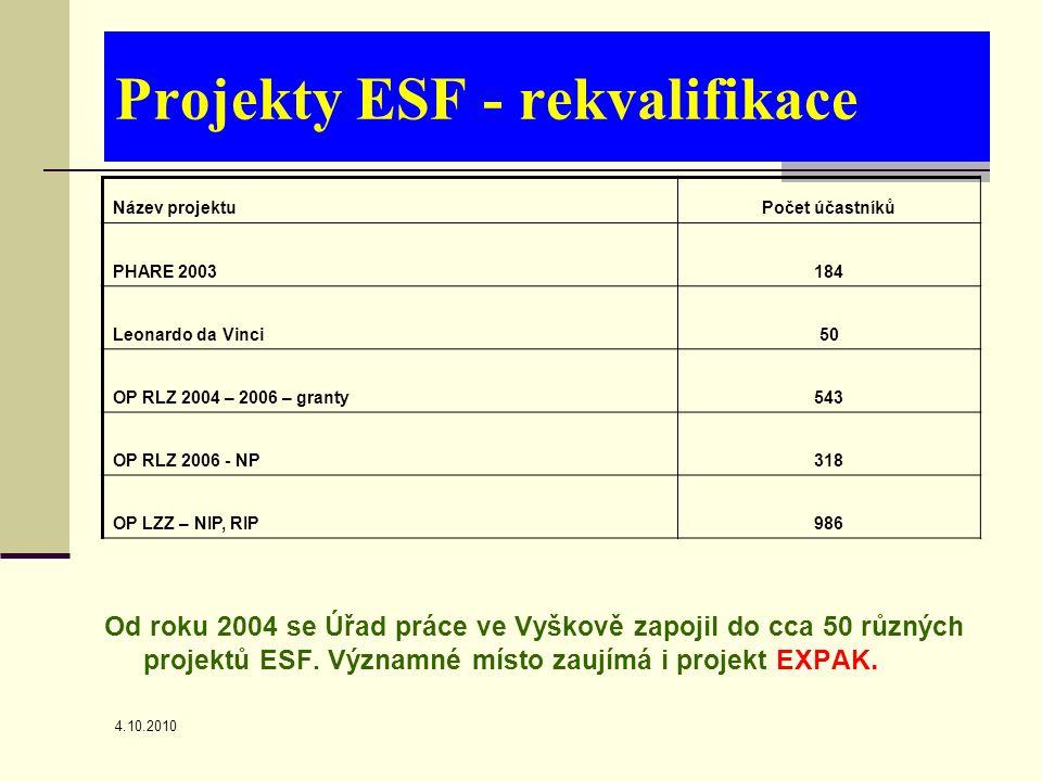 4.10.2010 Projekty ESF - rekvalifikace Název projektuPočet účastníků PHARE 2003184 Leonardo da Vinci50 OP RLZ 2004 – 2006 – granty543 OP RLZ 2006 - NP318 OP LZZ – NIP, RIP986 Od roku 2004 se Úřad práce ve Vyškově zapojil do cca 50 různých projektů ESF.