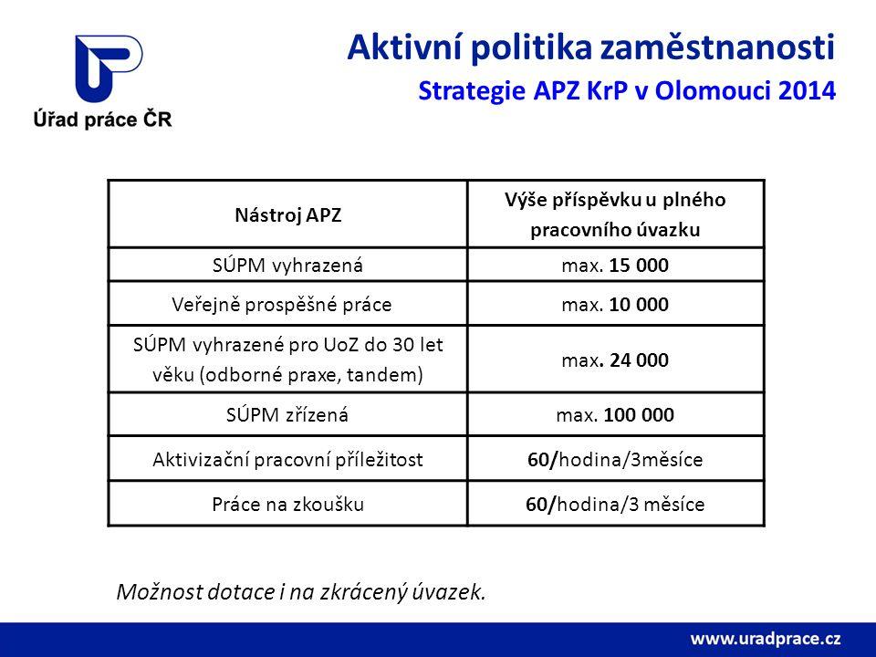 Aktivní politika zaměstnanosti Strategie APZ KrP v Olomouci 2014 Nástroj APZ Výše příspěvku u plného pracovního úvazku SÚPM vyhrazenámax. 15 000 Veřej