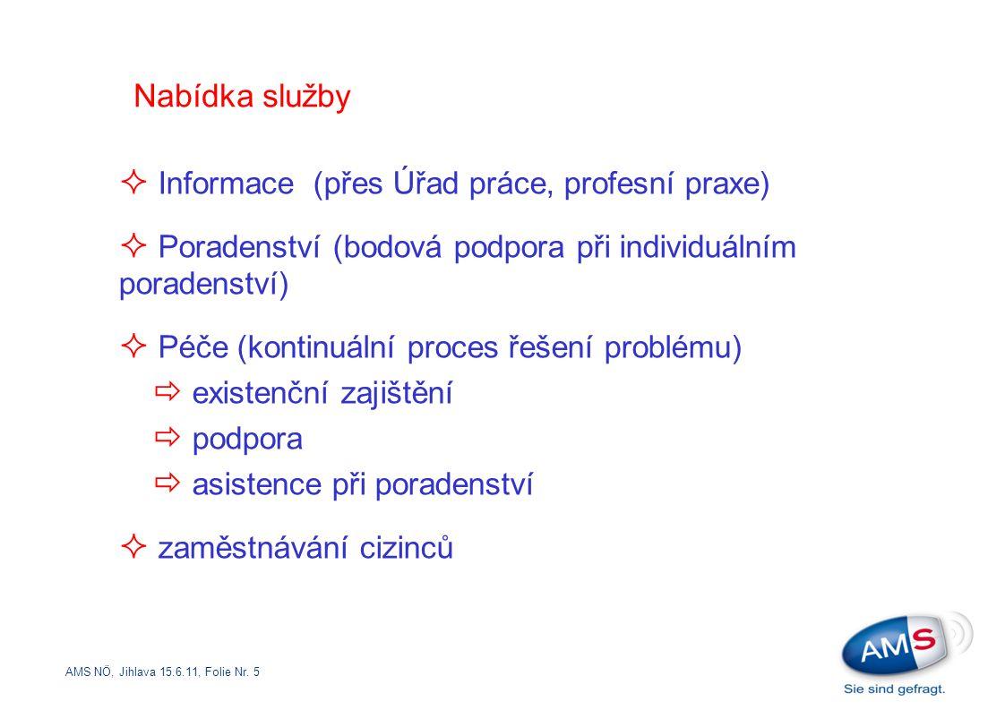AMS NÖ, Jihlava 15.6.11, Folie Nr. 5 Nabídka služby  Informace (přes Úřad práce, profesní praxe)  Poradenství (bodová podpora při individuálním pora