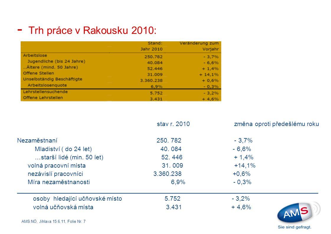 AMS NÖ, Jihlava 15.6.11, Folie Nr. 7 - Trh práce v Rakousku 2010: stav r. 2010 změna oproti předešlému roku Nezaměstnaní 250. 782 - 3,7% Mladiství ( d