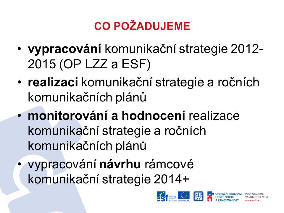 CO POŽADUJEME vypracování komunikační strategie 2012- 2015 (OP LZZ a ESF) realizaci komunikační strategie a ročních komunikačních plánů monitorování a hodnocení realizace komunikační strategie a ročních komunikačních plánů vypracování návrhu rámcové komunikační strategie 2014+