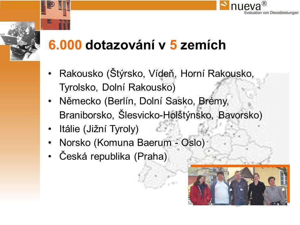 ® 6.000 dotazování v 5 zemích Rakousko (Štýrsko, Vídeň, Horní Rakousko, Tyrolsko, Dolní Rakousko) Německo (Berlín, Dolní Sasko, Brémy, Braniborsko, Šl