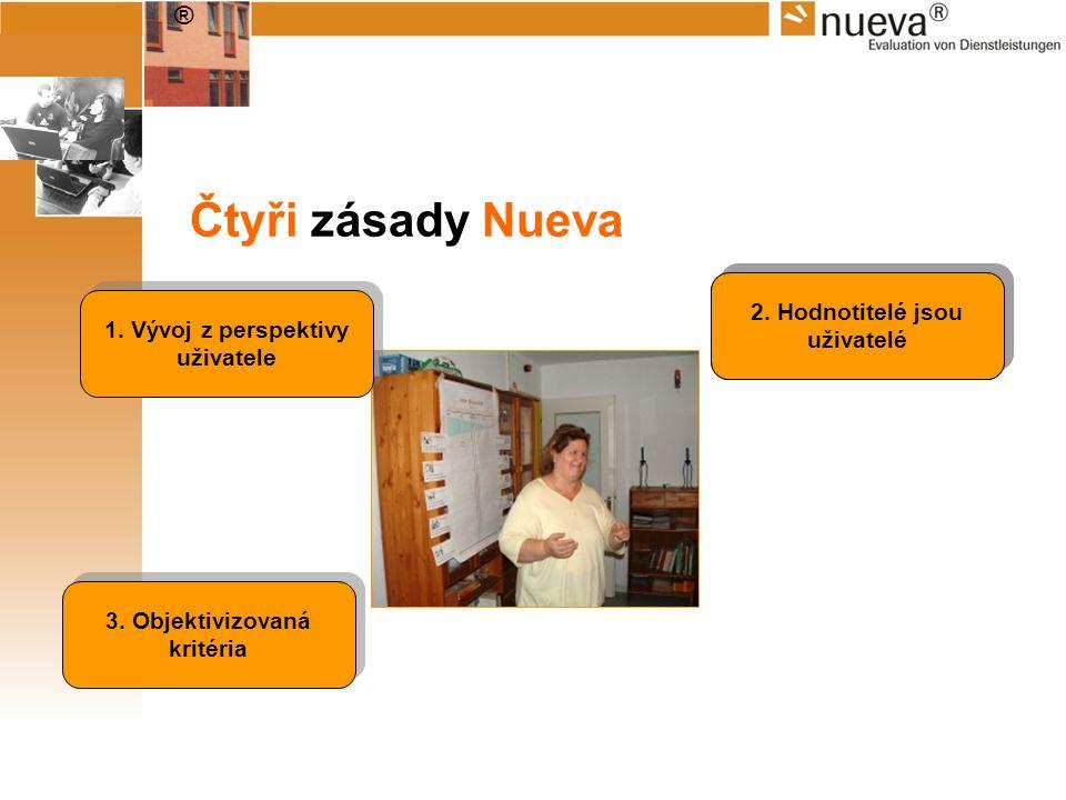 ® 2. EvaluatorInnen sind NutzerInnen 3. Objektivizovaná kritéria 2. Hodnotitelé jsou uživatelé Čtyři zásady Nueva 1. Vývoj z perspektivy uživatele