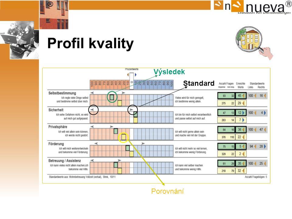 ® Profil kvality Výsledek Standard Porovnání