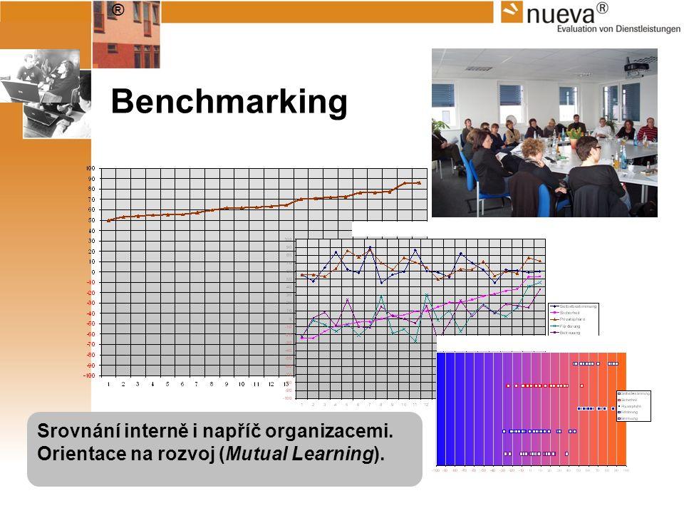 ® Benchmarking Srovnání interně i napříč organizacemi. Orientace na rozvoj (Mutual Learning).
