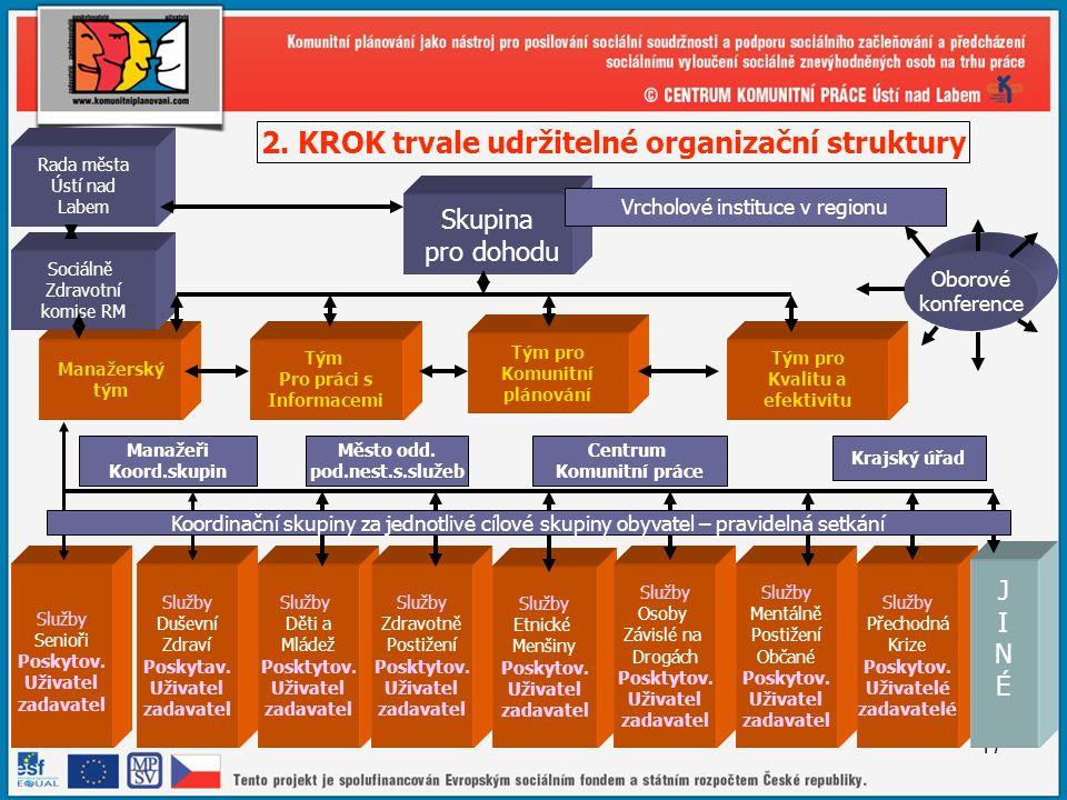17 Skupina pro dohodu Tým pro Komunitní plánování Tým Pro práci s Informacemi Manažerský tým Služby Duševní Zdraví Poskytav.
