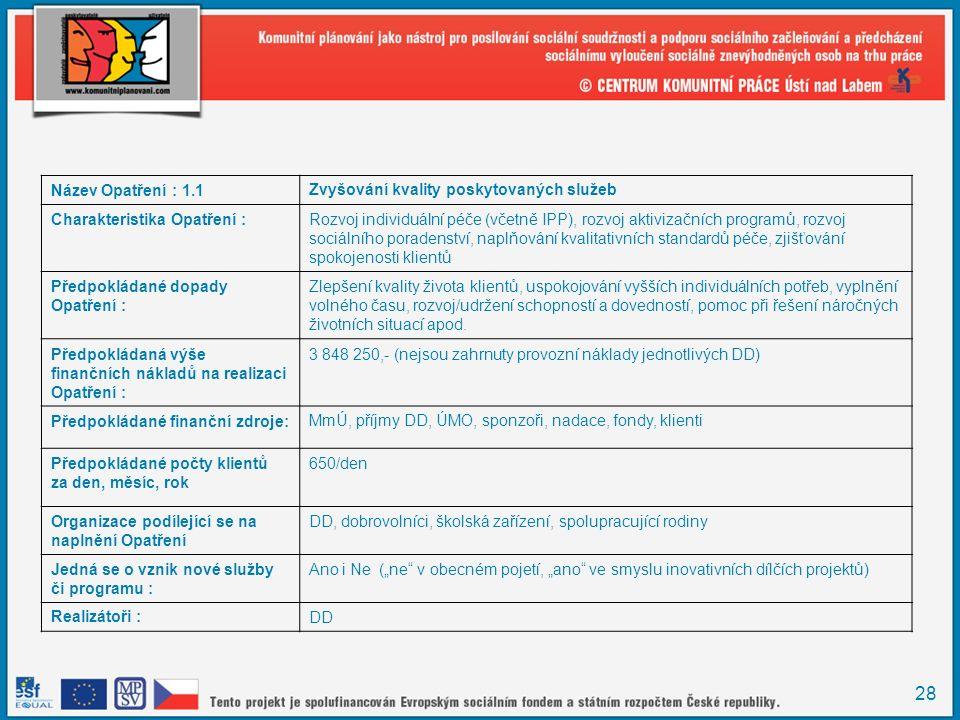 28 Název Opatření : 1.1Zvyšování kvality poskytovaných služeb Charakteristika Opatření :Rozvoj individuální péče (včetně IPP), rozvoj aktivizačních programů, rozvoj sociálního poradenství, naplňování kvalitativních standardů péče, zjišťování spokojenosti klientů Předpokládané dopady Opatření : Zlepšení kvality života klientů, uspokojování vyšších individuálních potřeb, vyplnění volného času, rozvoj/udržení schopností a dovedností, pomoc při řešení náročných životních situací apod.