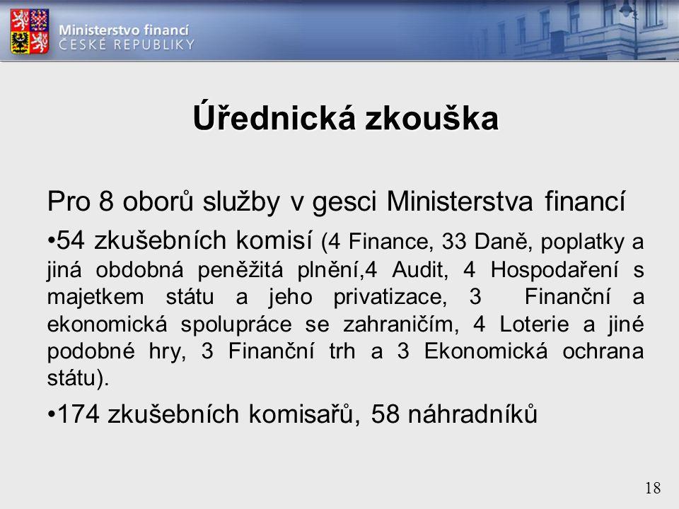 18 Úřednická zkouška Pro 8 oborů služby v gesci Ministerstva financí 54 zkušebních komisí (4 Finance, 33 Daně, poplatky a jiná obdobná peněžitá plnění,4 Audit, 4 Hospodaření s majetkem státu a jeho privatizace, 3 Finanční a ekonomická spolupráce se zahraničím, 4 Loterie a jiné podobné hry, 3 Finanční trh a 3 Ekonomická ochrana státu).