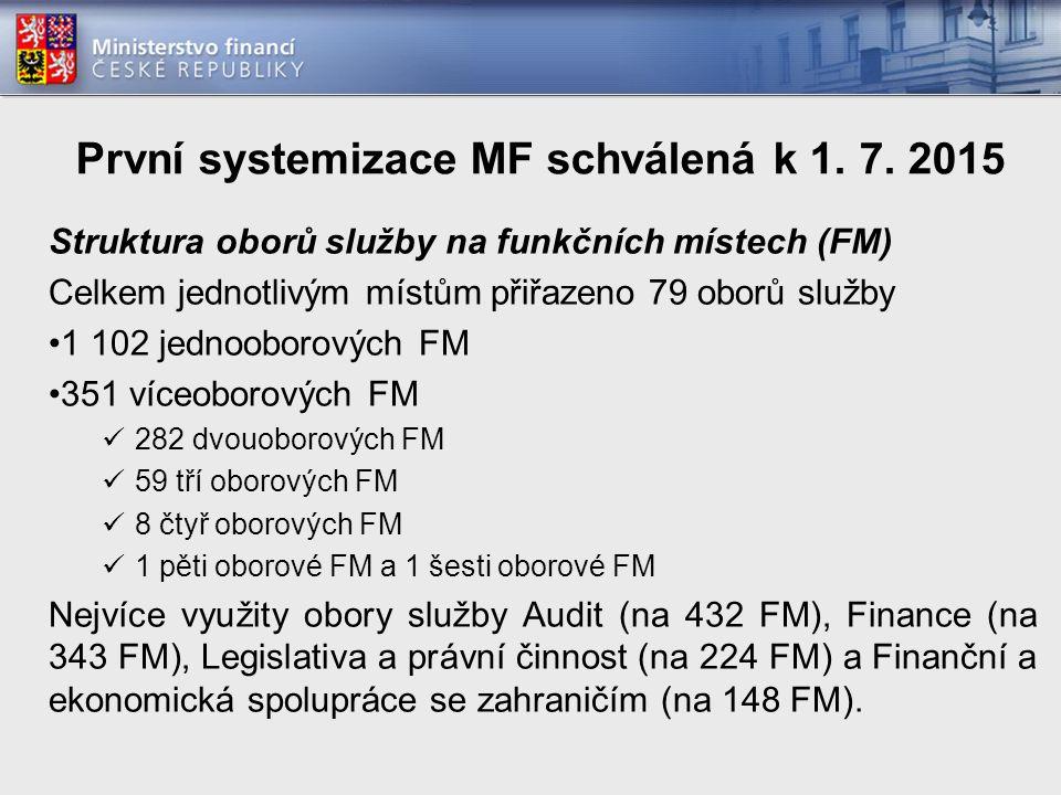 Příprava systemizace a organizační struktury k 1.1.