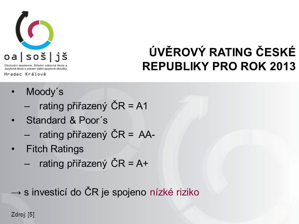 ÚVĚROVÝ RATING ČESKÉ REPUBLIKY PRO ROK 2013 Moody´s –rating přiřazený ČR = A1 Standard & Poor´s –rating přiřazený ČR = AA- Fitch Ratings –rating přiřa