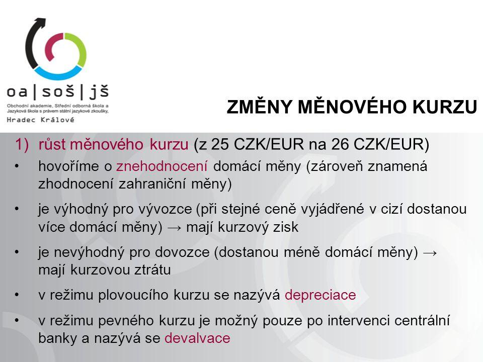 ZMĚNY MĚNOVÉHO KURZU 1)růst měnového kurzu (z 25 CZK/EUR na 26 CZK/EUR) hovoříme o znehodnocení domácí měny (zároveň znamená zhodnocení zahraniční měny) je výhodný pro vývozce (při stejné ceně vyjádřené v cizí dostanou více domácí měny) → mají kurzový zisk je nevýhodný pro dovozce (dostanou méně domácí měny) → mají kurzovou ztrátu v režimu plovoucího kurzu se nazývá depreciace v režimu pevného kurzu je možný pouze po intervenci centrální banky a nazývá se devalvace