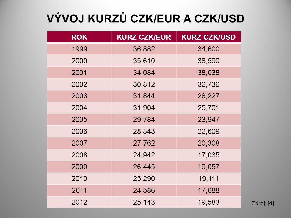 VÝVOJ KURZŮ CZK/EUR A CZK/USD ROKKURZ CZK/EURKURZ CZK/USD 199936,88234,600 200035,61038,590 200134,08438,038 200230,81232,736 200331,84428,227 200431,