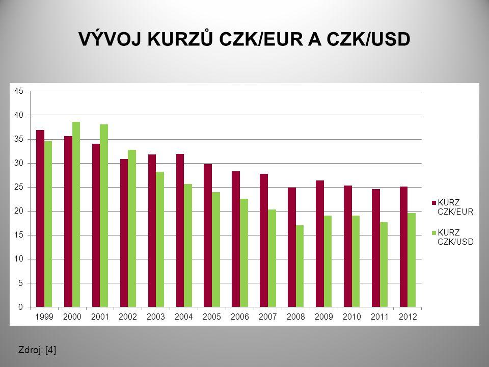 VÝVOJ KURZŮ CZK/EUR A CZK/USD Zdroj: [4]