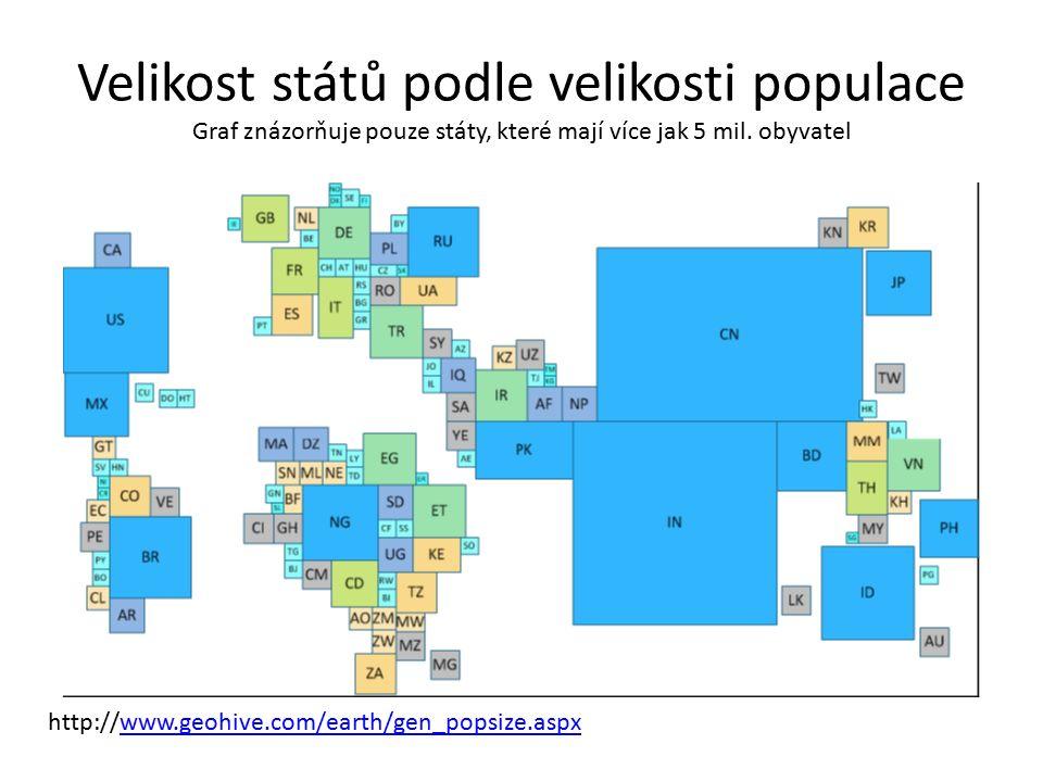 Velikost států podle velikosti populace Graf znázorňuje pouze státy, které mají více jak 5 mil. obyvatel http://www.geohive.com/earth/gen_popsize.aspx