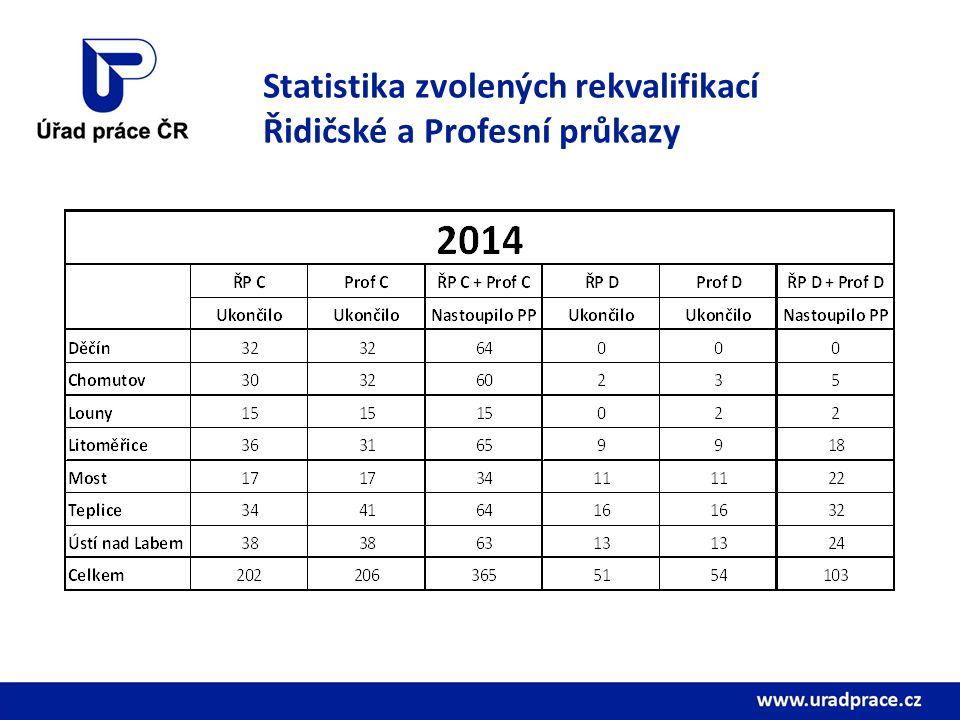 Statistika zvolených rekvalifikací Řidičské a Profesní průkazy