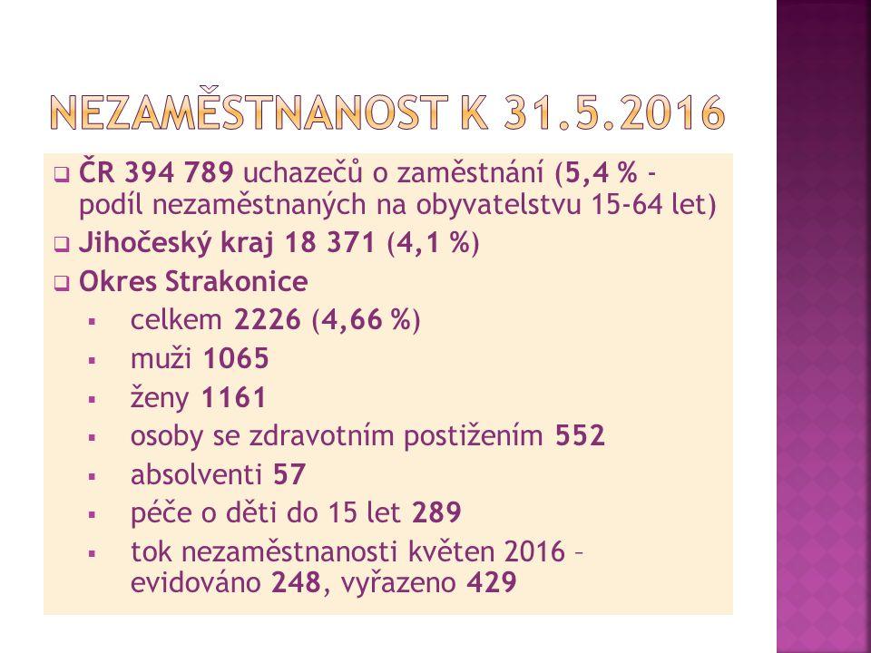  ČR 394 789 uchazečů o zaměstnání (5,4 % - podíl nezaměstnaných na obyvatelstvu 15-64 let)  Jihočeský kraj 18 371 (4,1 %)  Okres Strakonice  celke