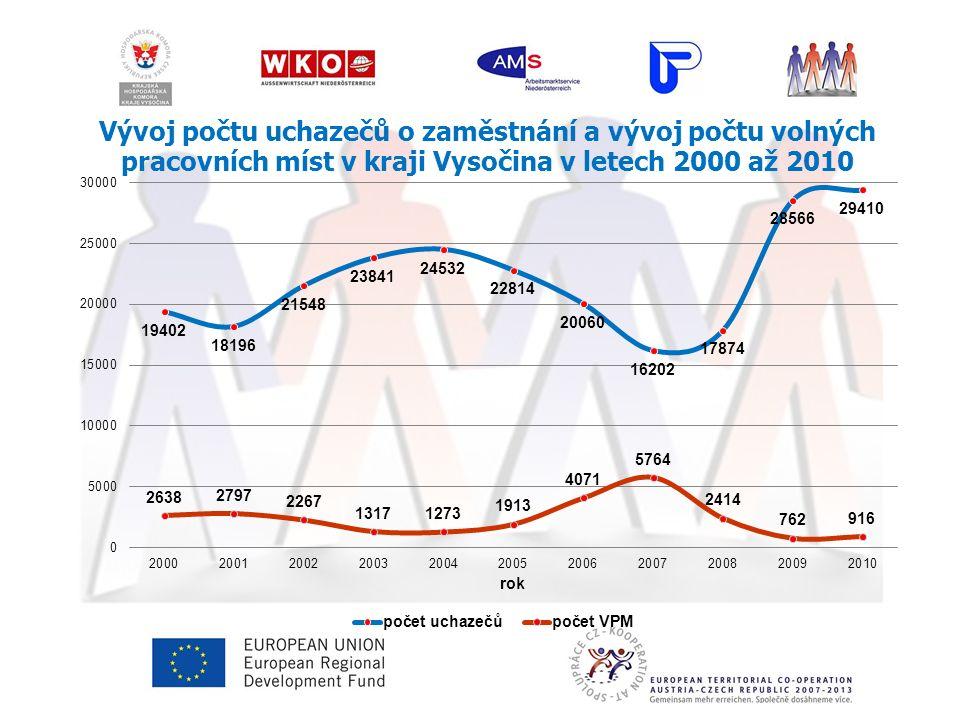 Vývoj počtu uchazečů o zaměstnání a vývoj počtu volných pracovních míst v kraji Vysočina v letech 2000 až 2010