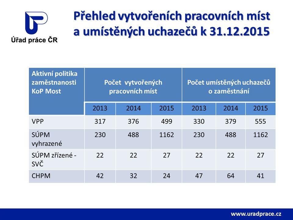 Přehled vytvořeních pracovních míst a umístěných uchazečů k 31.12.2015