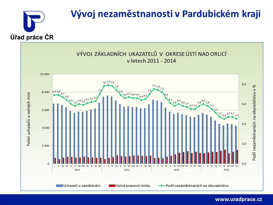 Základní údaje o nezaměstnanosti Pardubického kraje k 30.