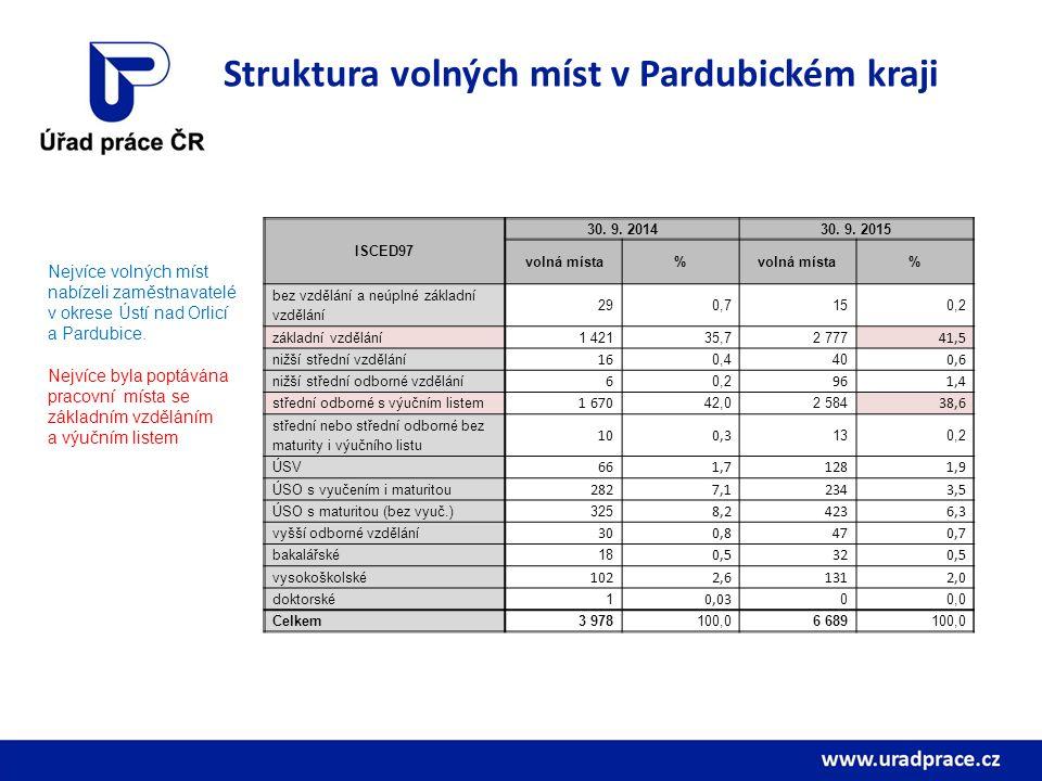 Struktura volných míst v Pardubickém kraji Nejvíce volných míst nabízeli zaměstnavatelé v okrese Ústí nad Orlicí a Pardubice.