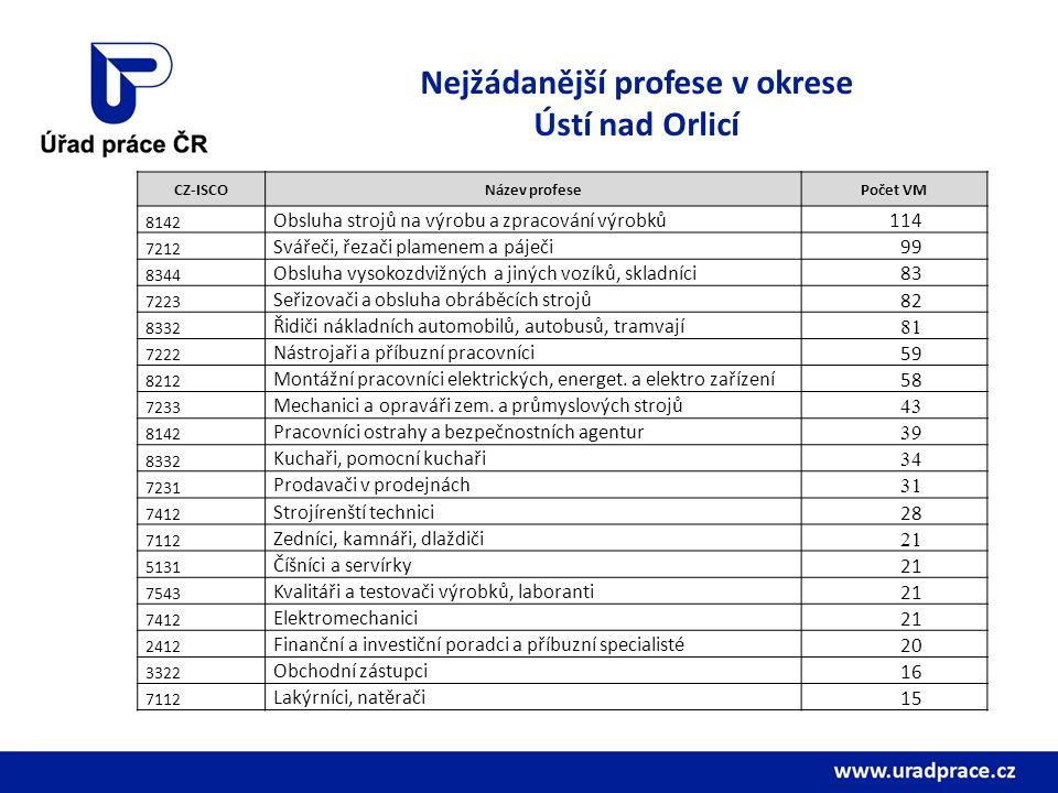Nejžádanější profese v okrese Ústí nad Orlicí CZ-ISCONázev profesePočet VM 8142 Obsluha strojů na výrobu a zpracování výrobků114 7212 Svářeči, řezači plamenem a páječi99 8344 Obsluha vysokozdvižných a jiných vozíků, skladníci83 7223 Seřizovači a obsluha obráběcích strojů82 8332 Řidiči nákladních automobilů, autobusů, tramvají 81 7222 Nástrojaři a příbuzní pracovníci59 8212 Montážní pracovníci elektrických, energet.