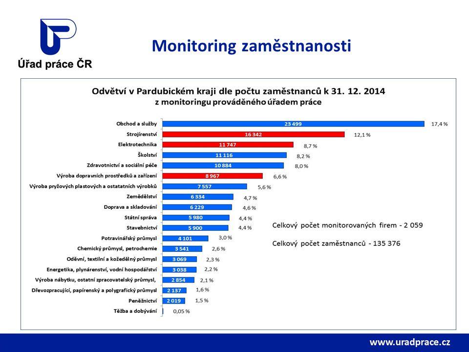 Monitoring zaměstnanosti