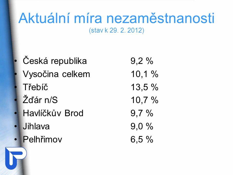Vývoj míry nezaměstnanosti v okrese Jihlava v letech 2010 a 2011