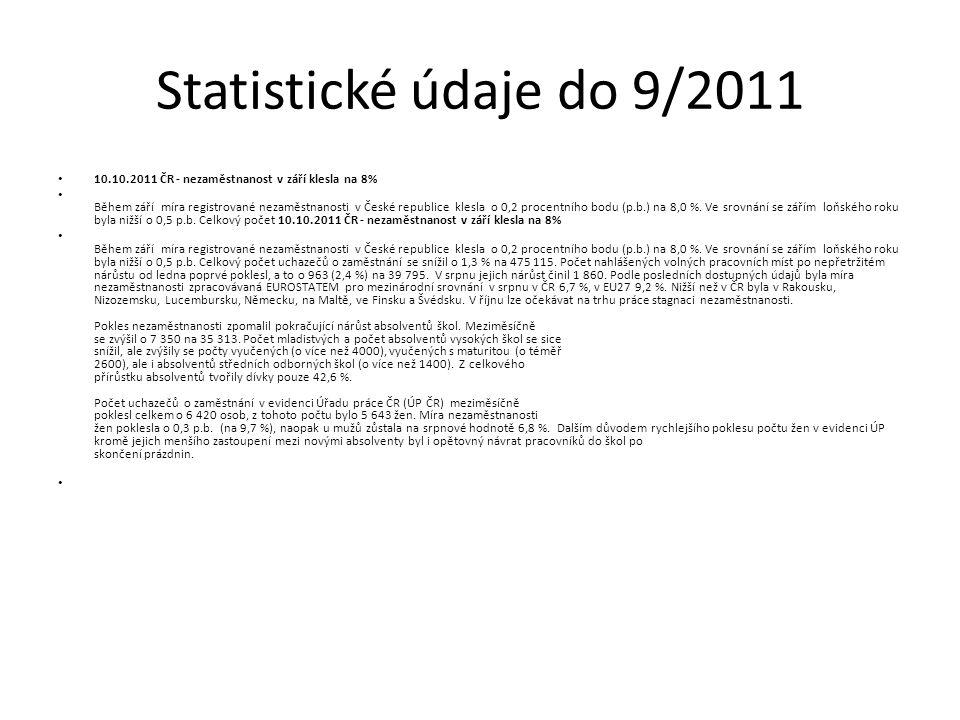 Statistické údaje do 9/2011 10.10.2011 ČR - nezaměstnanost v září klesla na 8% Během září míra registrované nezaměstnanosti v České republice klesla o 0,2 procentního bodu (p.b.) na 8,0 %.