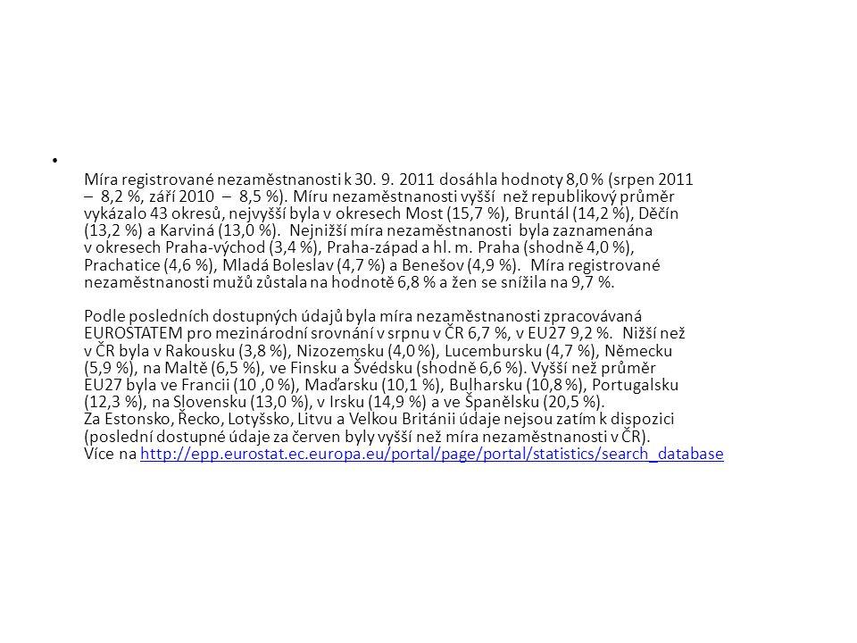 Míra registrované nezaměstnanosti k 30. 9.