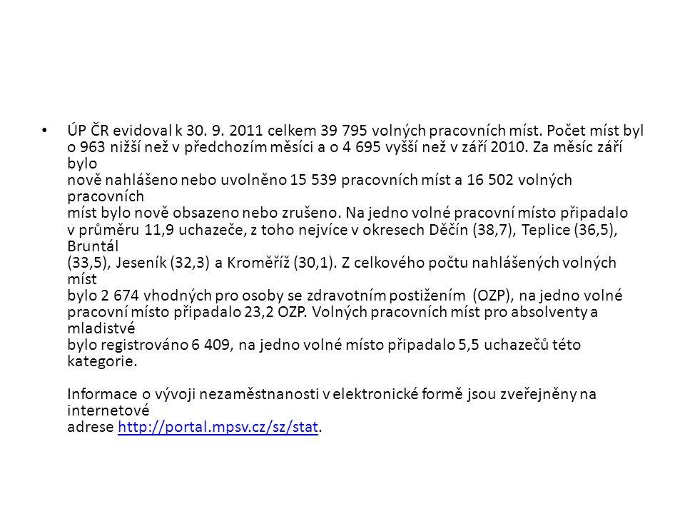 ÚP ČR evidoval k 30. 9. 2011 celkem 39 795 volných pracovních míst.