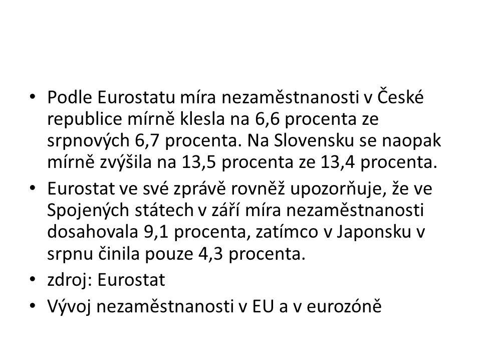 Podle Eurostatu míra nezaměstnanosti v České republice mírně klesla na 6,6 procenta ze srpnových 6,7 procenta.