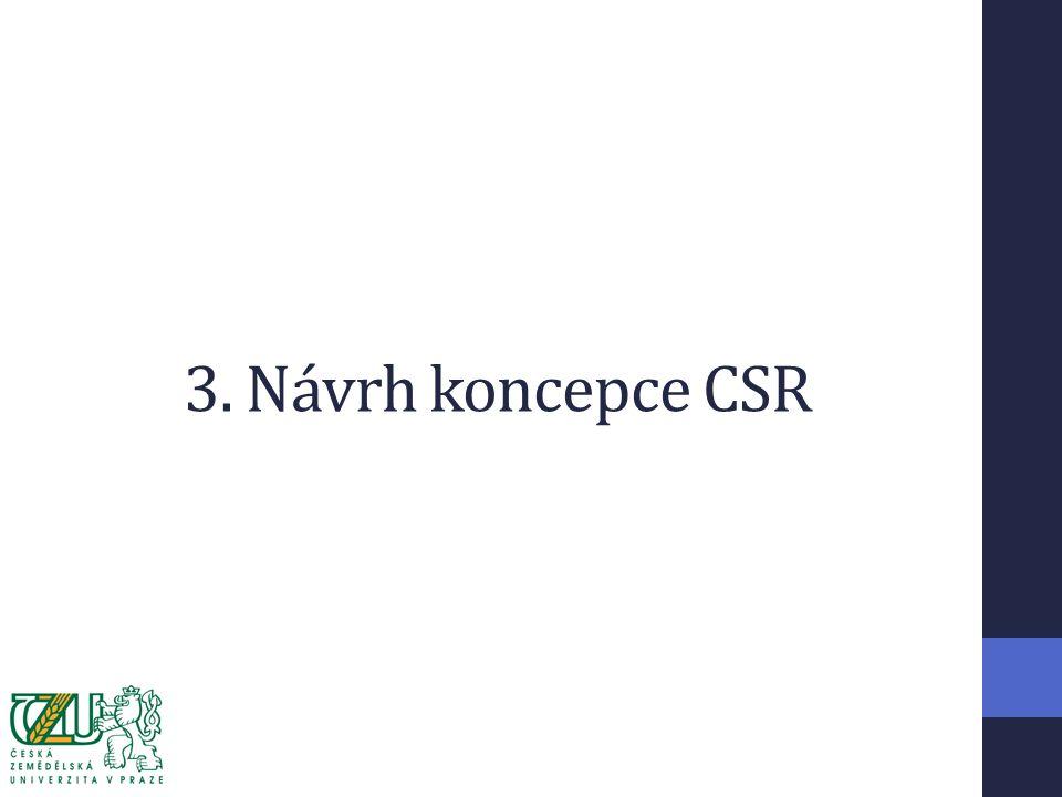3. Návrh koncepce CSR