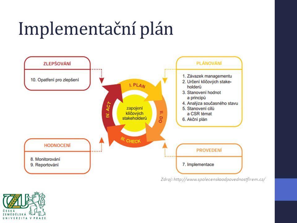 Implementační plán Zdroj: http://www.spolecenskaodpovednostfirem.cz/