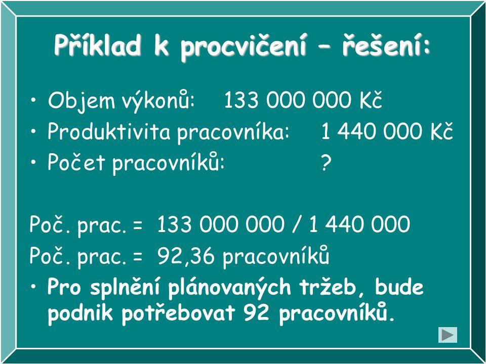 Příklad k procvičení – řešení: Objem výkonů:133 000 000 Kč Produktivita pracovníka:1 440 000 Kč Počet pracovníků:? Poč. prac. = 133 000 000 / 1 440 00