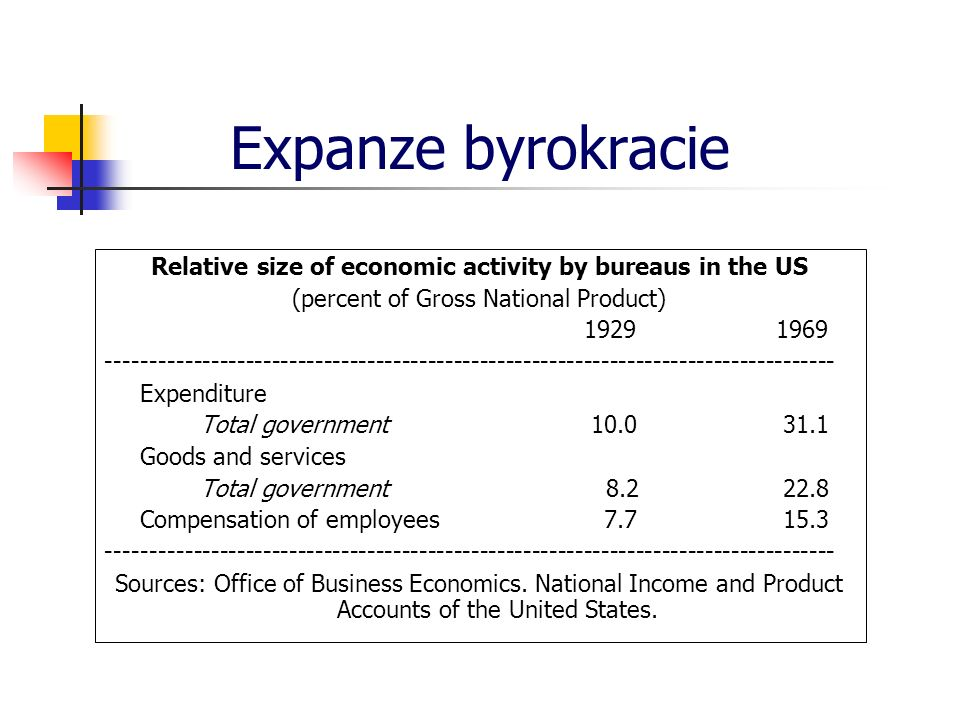 Expanze byrokracie Relative size of economic activity by bureaus in the US (percent of Gross National Product) 19291969 ------------------------------------------------------------------------------------ Expenditure Total government 10.0 31.1 Goods and services Total government 8.2 22.8 Compensation of employees 7.7 15.3 ------------------------------------------------------------------------------------ Sources: Office of Business Economics.