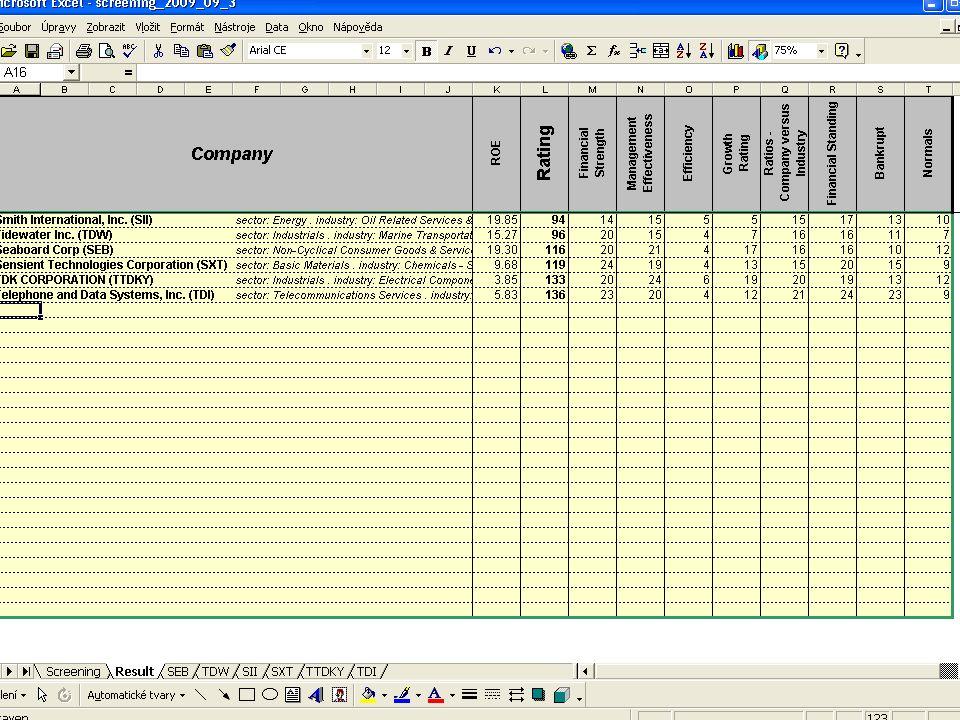 Výsledné pořadí společností SpolečnostRatingBankrot Ensco International Incorporated (ESV) 8912 Tidewater Inc.