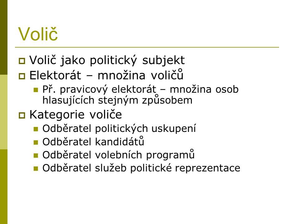 Volič  Volič jako politický subjekt  Elektorát – množina voličů Př.