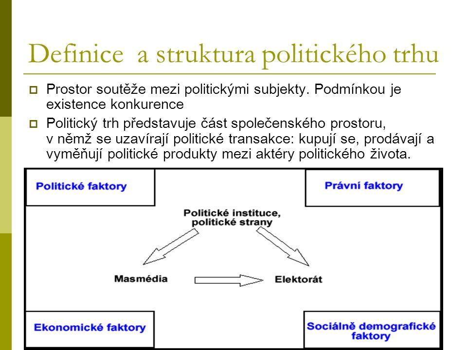 Definice a struktura politického trhu  Prostor soutěže mezi politickými subjekty.