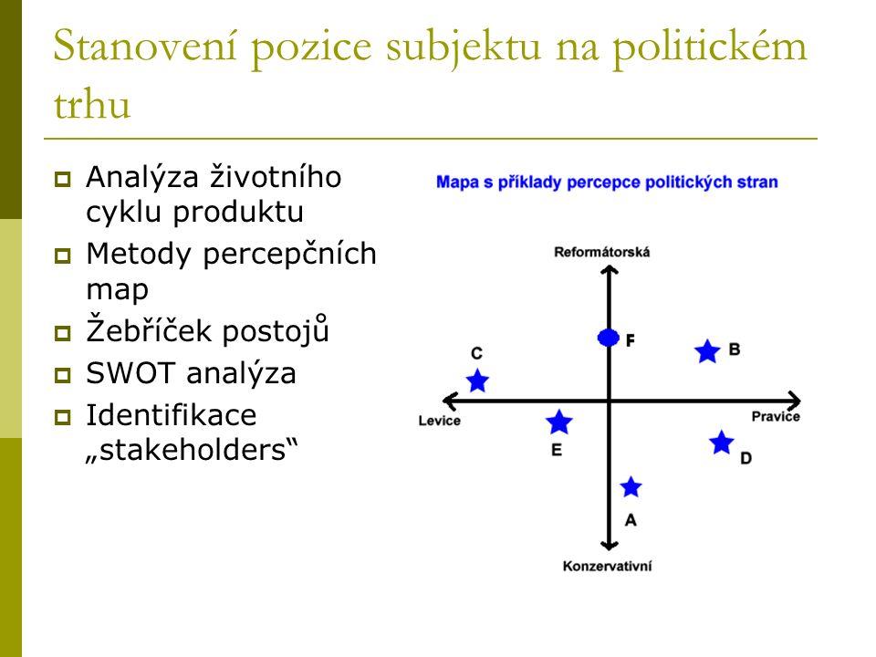 """Stanovení pozice subjektu na politickém trhu  Analýza životního cyklu produktu  Metody percepčních map  Žebříček postojů  SWOT analýza  Identifikace """"stakeholders"""