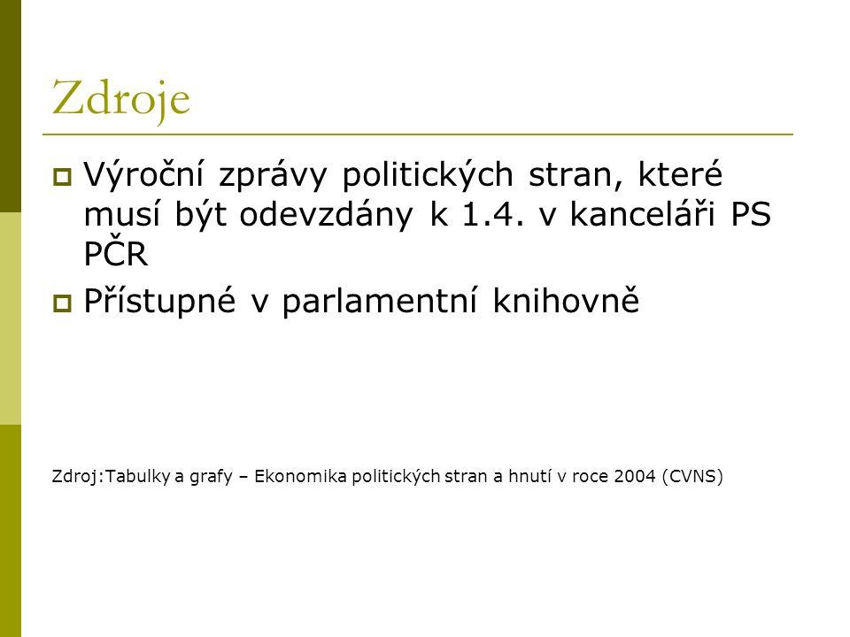 Zdroje  Výroční zprávy politických stran, které musí být odevzdány k 1.4.