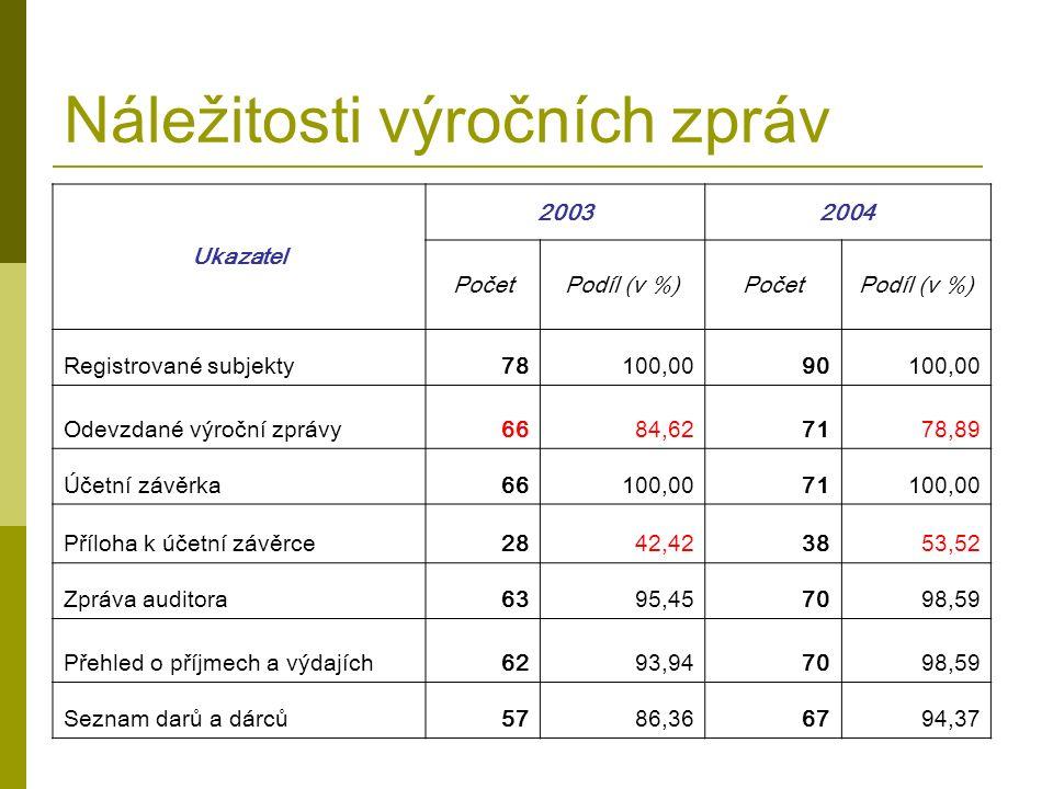 Náležitosti výročních zpráv Ukazatel 20032004 PočetPodíl (v %)PočetPodíl (v %) Registrované subjekty78100,0090100,00 Odevzdané výroční zprávy6684,627178,89 Účetní závěrka66100,0071100,00 Příloha k účetní závěrce2842,423853,52 Zpráva auditora6395,457098,59 Přehled o příjmech a výdajích6293,947098,59 Seznam darů a dárců5786,366794,37