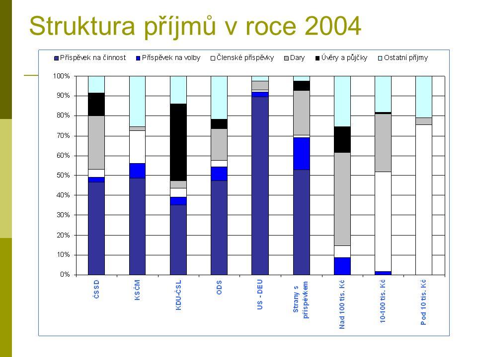 Struktura příjmů v roce 2004