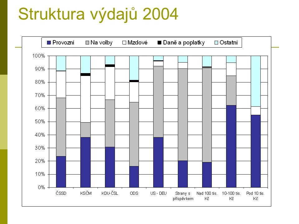 Struktura výdajů 2004