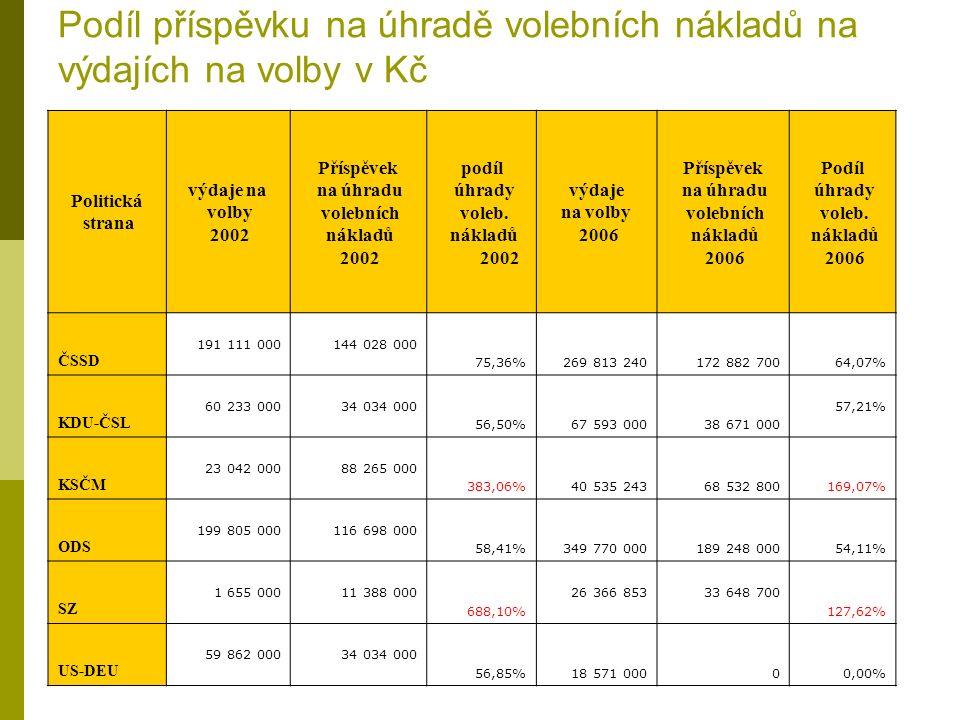 Podíl příspěvku na úhradě volebních nákladů na výdajích na volby v Kč Politická strana výdaje na volby 2002 Příspěvek na úhradu volebních nákladů 2002 podíl úhrady voleb.