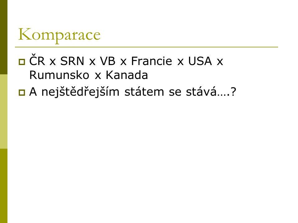 Komparace  ČR x SRN x VB x Francie x USA x Rumunsko x Kanada  A nejštědřejším státem se stává….