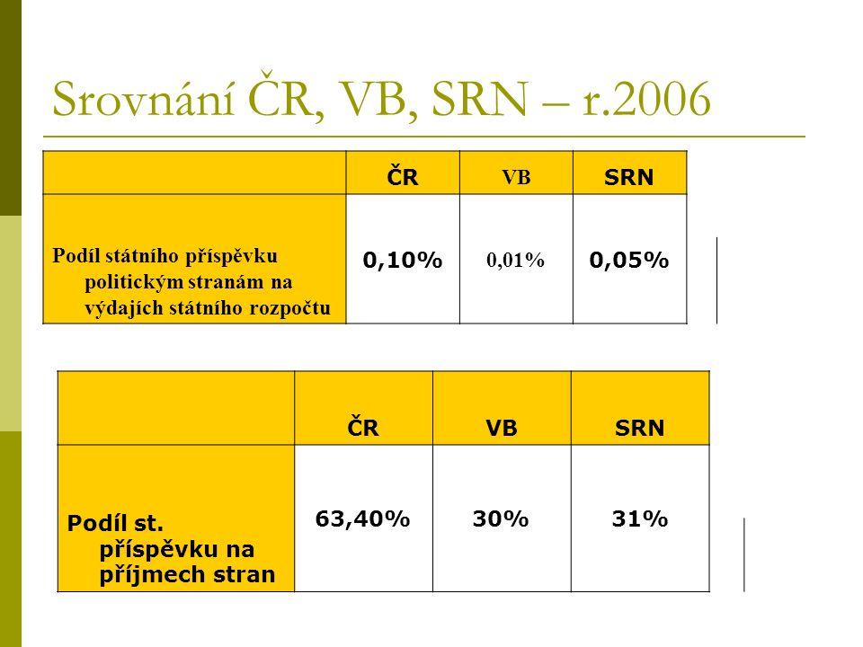Srovnání ČR, VB, SRN – r.2006 ČRVBSRN Podíl st.