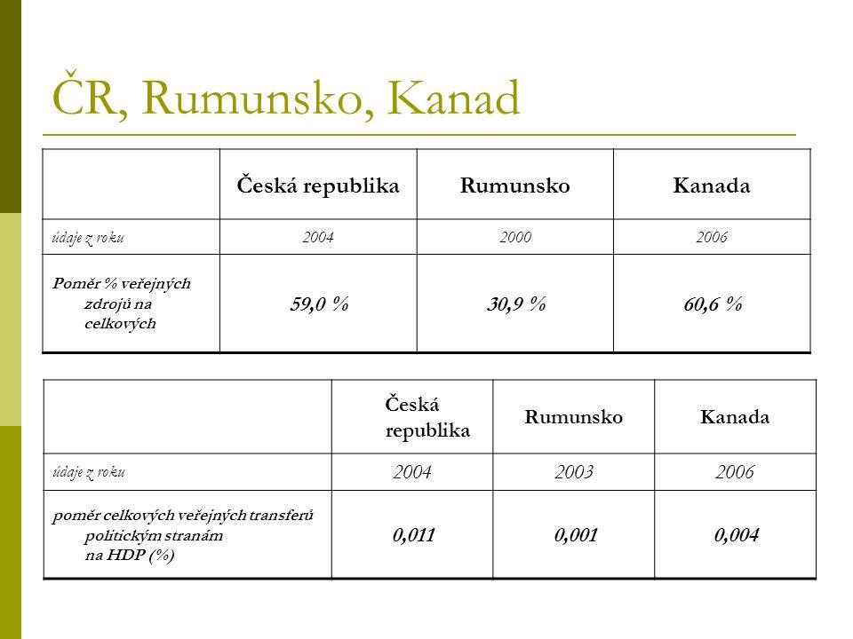 ČR, Rumunsko, Kanad Česká republikaRumunskoKanada údaje z roku200420002006 Poměr % veřejných zdrojů na celkových 59,0 %30,9 %60,6 % Česká republika RumunskoKanada údaje z roku 200420032006 poměr celkových veřejných transferů politickým stranám na HDP (%) 0,0110,0010,004