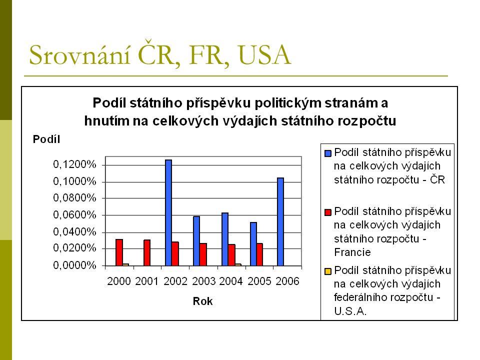 Srovnání ČR, FR, USA