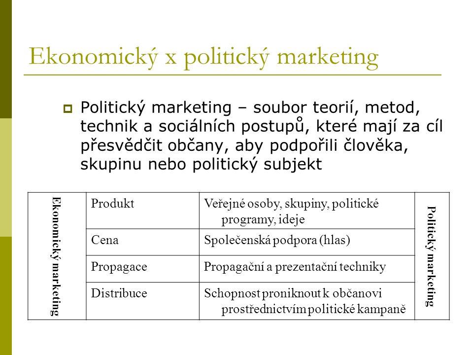 Ekonomický x politický marketing  Politický marketing – soubor teorií, metod, technik a sociálních postupů, které mají za cíl přesvědčit občany, aby podpořili člověka, skupinu nebo politický subjekt Ekonomický marketing ProduktVeřejné osoby, skupiny, politické programy, ideje Politický marketing CenaSpolečenská podpora (hlas) PropagacePropagační a prezentační techniky DistribuceSchopnost proniknout k občanovi prostřednictvím politické kampaně