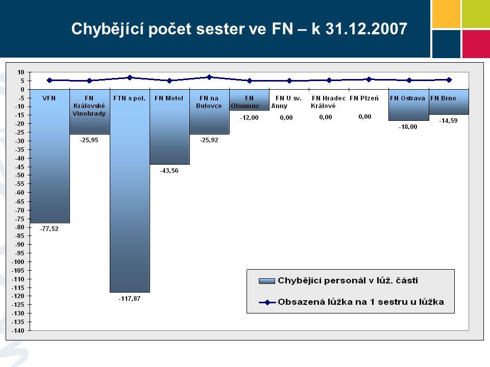 Chybějící počet sester ve FN – k 31.12.2007